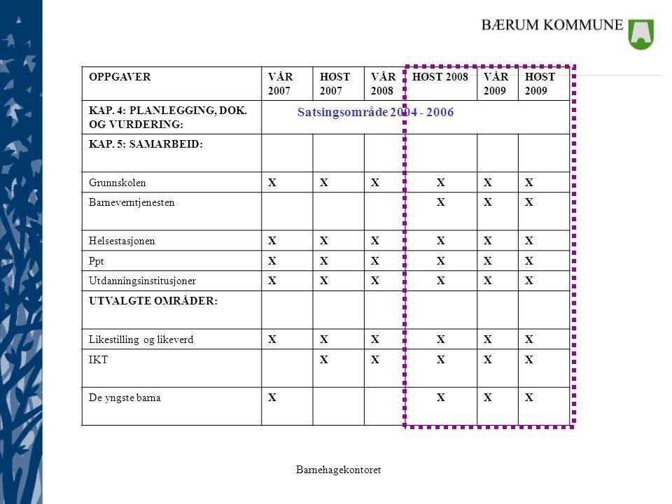 Barnehagekontoret OPPGAVERVÅR 2007 HØST 2007 VÅR 2008 HØST 2008VÅR 2009 HØST 2009 KAP. 4: PLANLEGGING, DOK. OG VURDERING: Satsingsområde 2004 - 2006 K