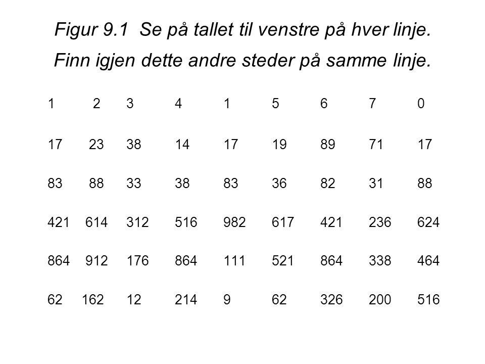 Figur 9.1 Se på tallet til venstre på hver linje. Finn igjen dette andre steder på samme linje. 1 23415670 17 2338141719897117 83 8833388336 823188 42
