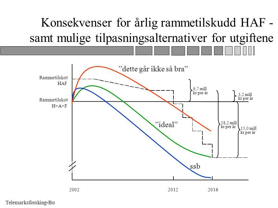 Telemarksforsking-Bø Konsekvenser for årlig rammetilskudd HAF - samt mulige tilpasningsalternativer for utgiftene 15,0 mill kr per år Rammetilskot H+A