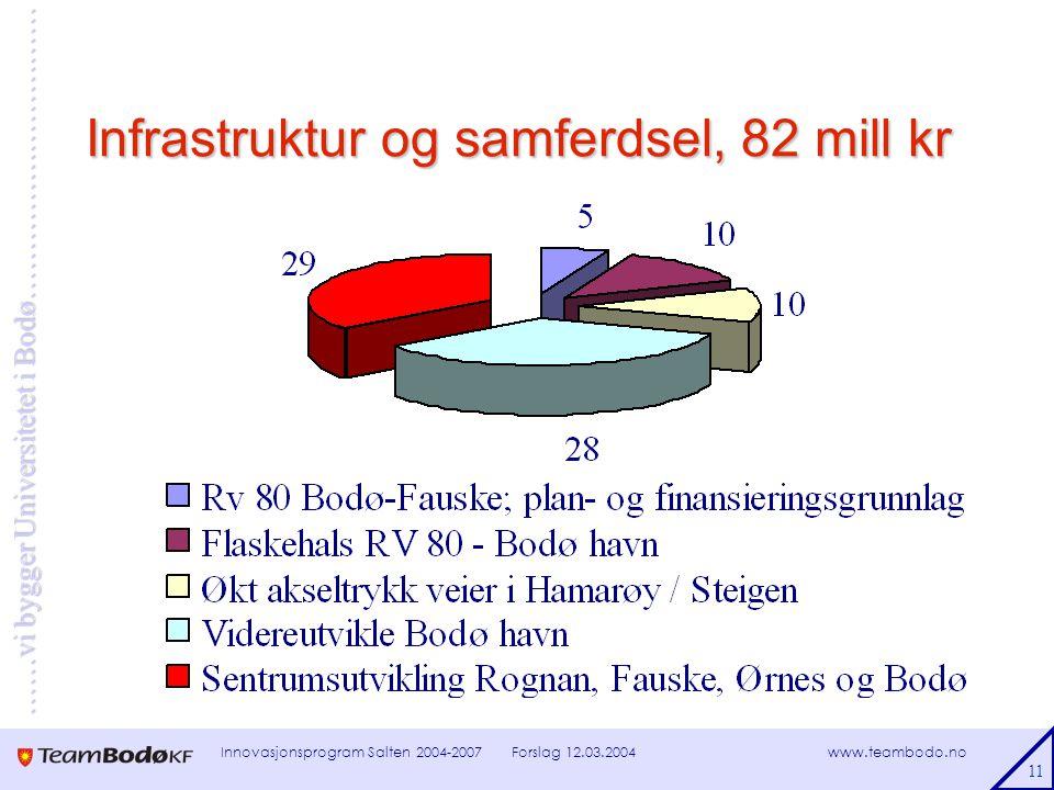 www.teambodo.no ……vi bygger Universitetet i Bodø………………………… Forslag 12.03.2004Innovasjonsprogram Salten 2004-2007 11 Infrastruktur og samferdsel, 82 mill kr