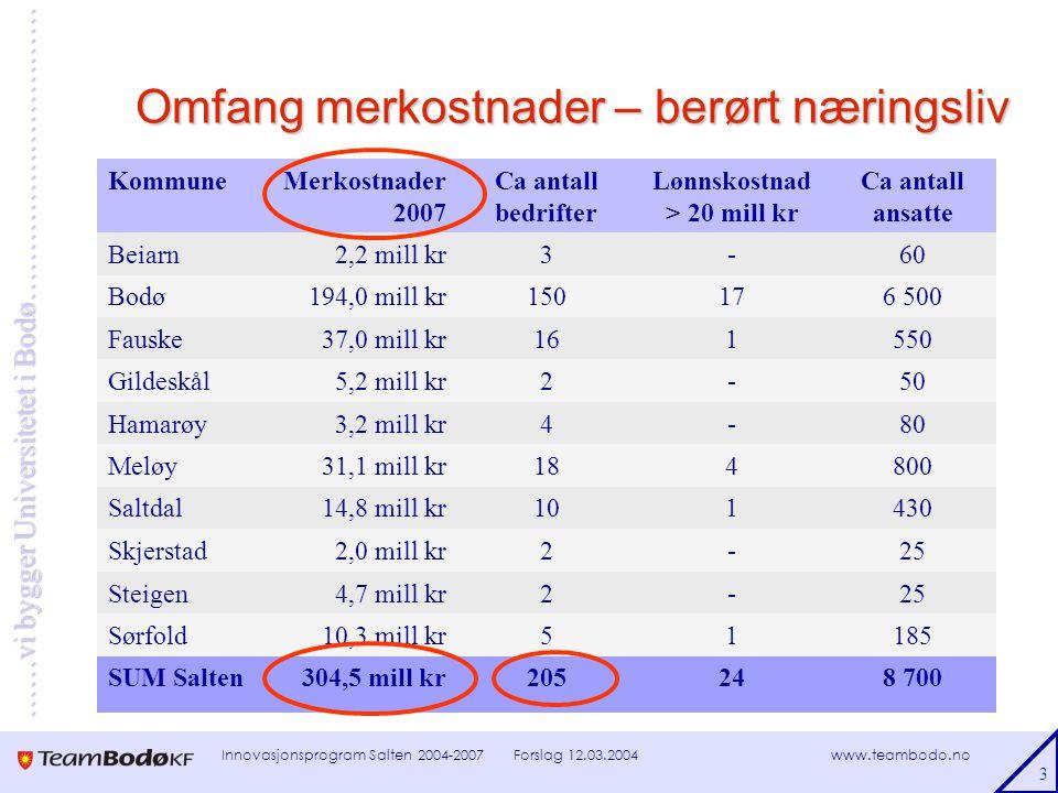 www.teambodo.no ……vi bygger Universitetet i Bodø………………………… Forslag 12.03.2004Innovasjonsprogram Salten 2004-2007 3 Omfang merkostnader – berørt næringsliv KommuneMerkostnader 2007 Ca antall bedrifter Lønnskostnad > 20 mill kr Ca antall ansatte Beiarn2,2 mill kr3-60 Bodø194,0 mill kr150176 500 Fauske37,0 mill kr161550 Gildeskål5,2 mill kr2-50 Hamarøy3,2 mill kr4-80 Meløy31,1 mill kr184800 Saltdal14,8 mill kr101430 Skjerstad2,0 mill kr2-25 Steigen4,7 mill kr2-25 Sørfold10,3 mill kr51185 SUM Salten304,5 mill kr205248 700