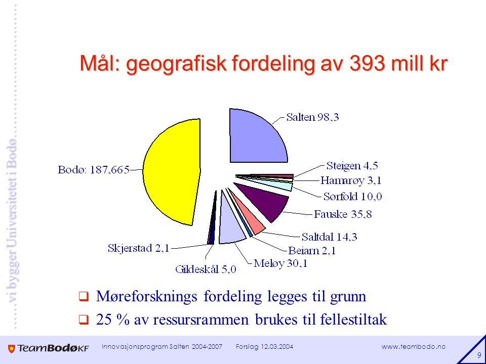 www.teambodo.no ……vi bygger Universitetet i Bodø………………………… Forslag 12.03.2004Innovasjonsprogram Salten 2004-2007 9 Mål: geografisk fordeling av 393 mill kr  Møreforsknings fordeling legges til grunn  25 % av ressursrammen brukes til fellestiltak