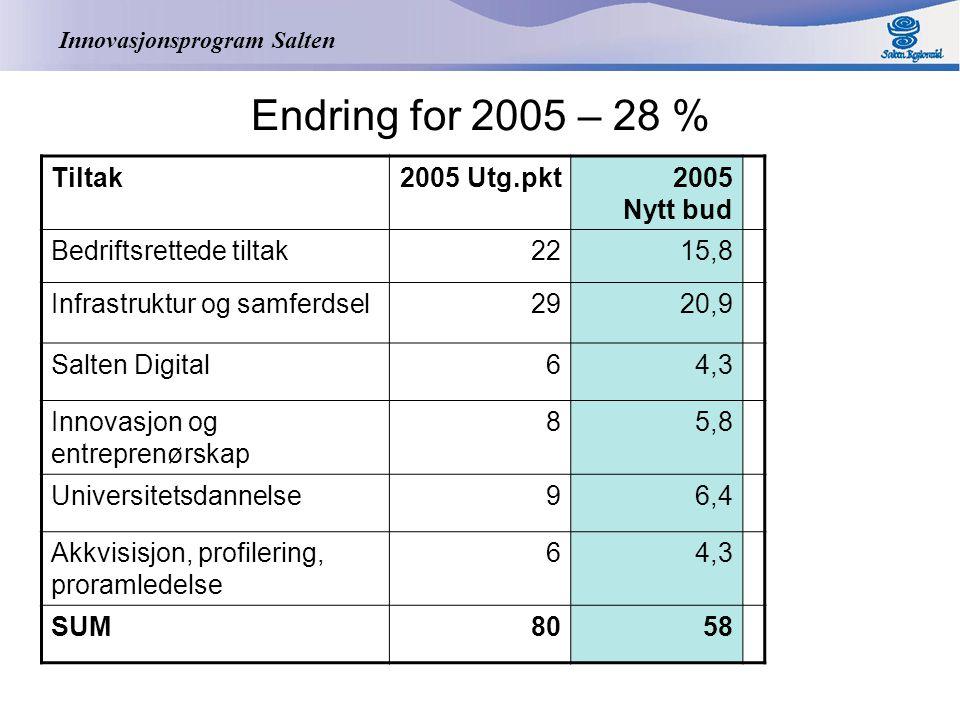 Innovasjonsprogram Salten Endring for 2005 – 28 % Tiltak2005 Utg.pkt2005 Nytt bud Bedriftsrettede tiltak2215,8 Infrastruktur og samferdsel2920,9 Salte