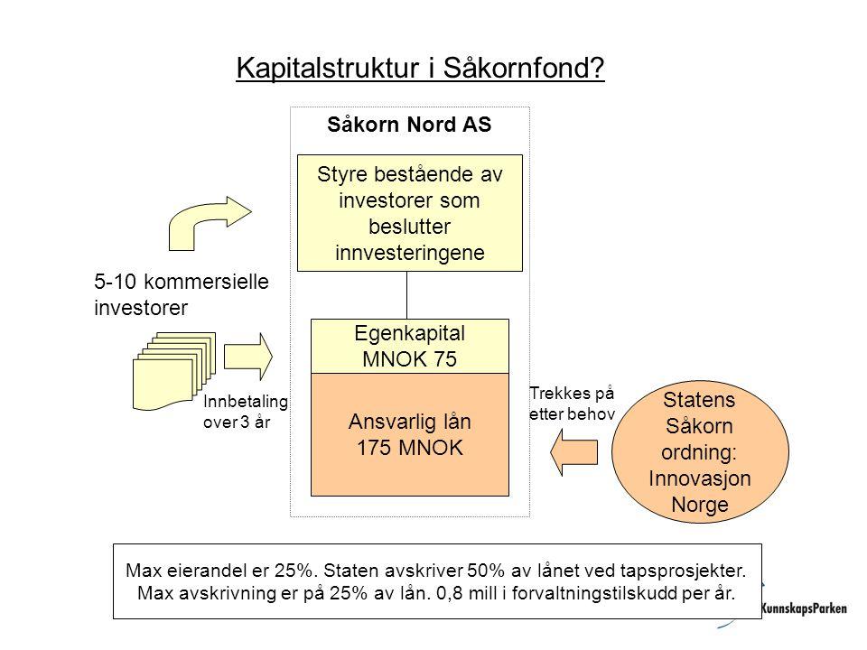 Kapitalstruktur i Såkornfond? Max eierandel er 25%. Staten avskriver 50% av lånet ved tapsprosjekter. Max avskrivning er på 25% av lån. 0,8 mill i for
