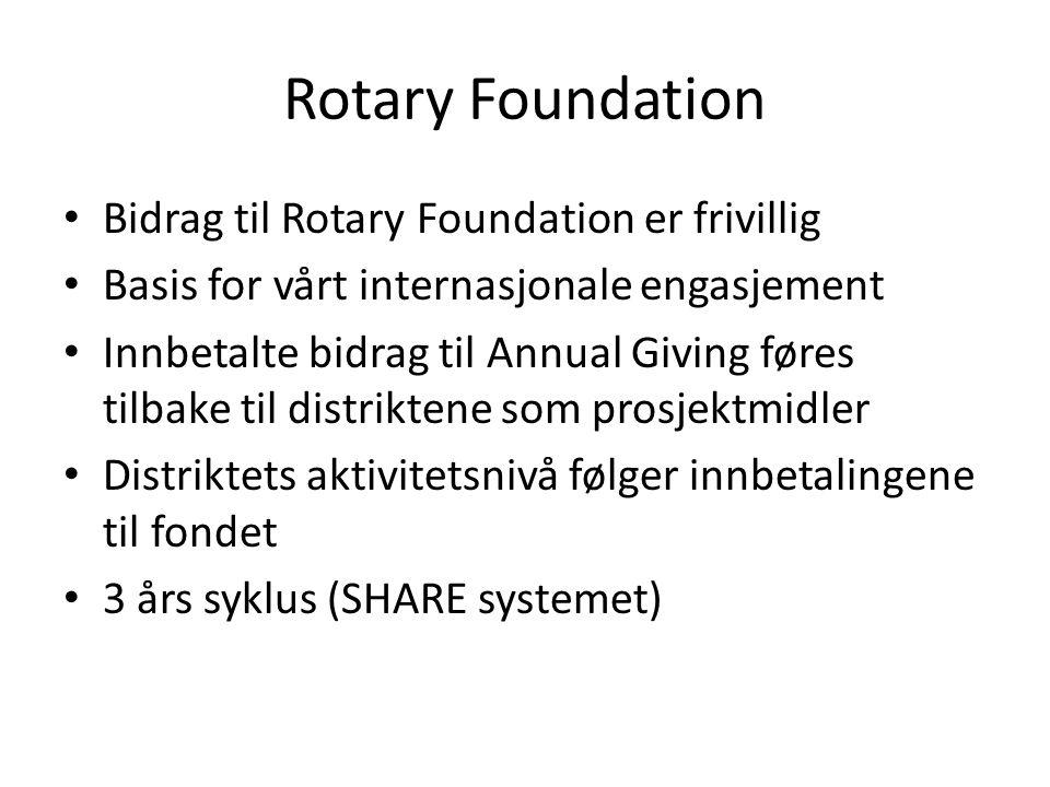 Rotary Foundation Bidrag til Rotary Foundation er frivillig Basis for vårt internasjonale engasjement Innbetalte bidrag til Annual Giving føres tilbake til distriktene som prosjektmidler Distriktets aktivitetsnivå følger innbetalingene til fondet 3 års syklus (SHARE systemet)