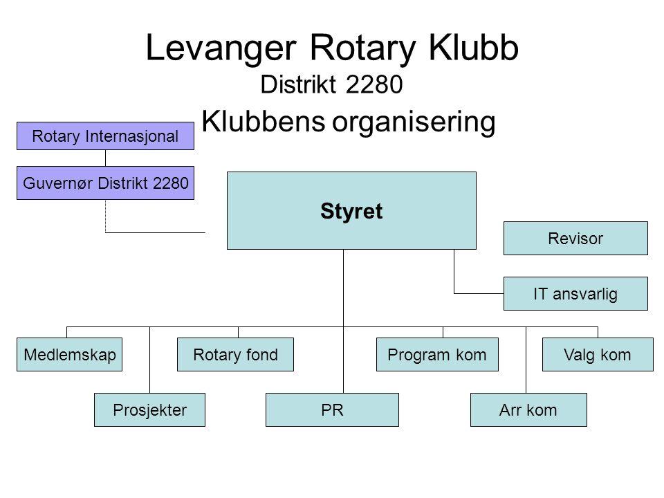 Levanger Rotary Klubb Distrikt 2280 Klubbens organisering Styret Revisor IT ansvarlig Medlemskap Prosjekter Rotary fond PR Program kom Arr kom Valg ko