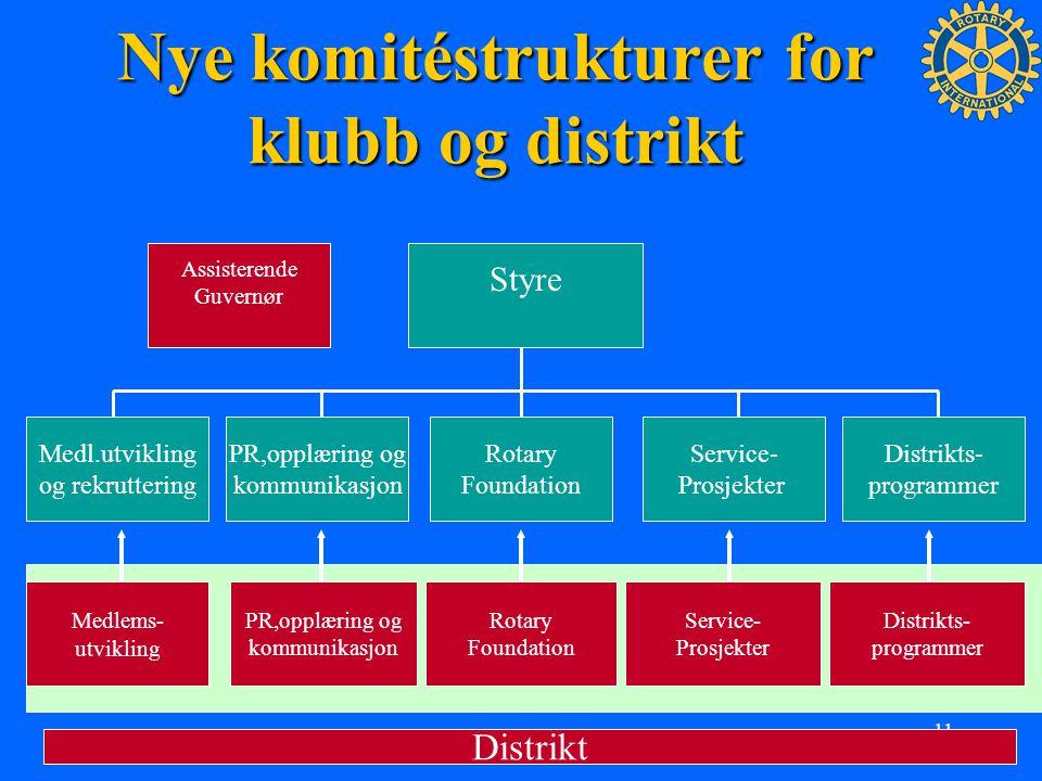 11 Nye komitéstrukturer for klubb og distrikt Styre Medl.utvikling og rekruttering PR,opplæring og kommunikasjon Rotary Foundation Service- Prosjekter