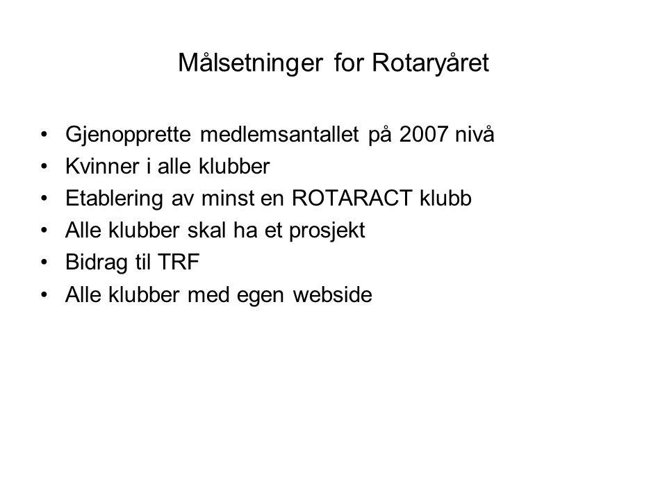 Målsetninger for Rotaryåret Gjenopprette medlemsantallet på 2007 nivå Kvinner i alle klubber Etablering av minst en ROTARACT klubb Alle klubber skal ha et prosjekt Bidrag til TRF Alle klubber med egen webside