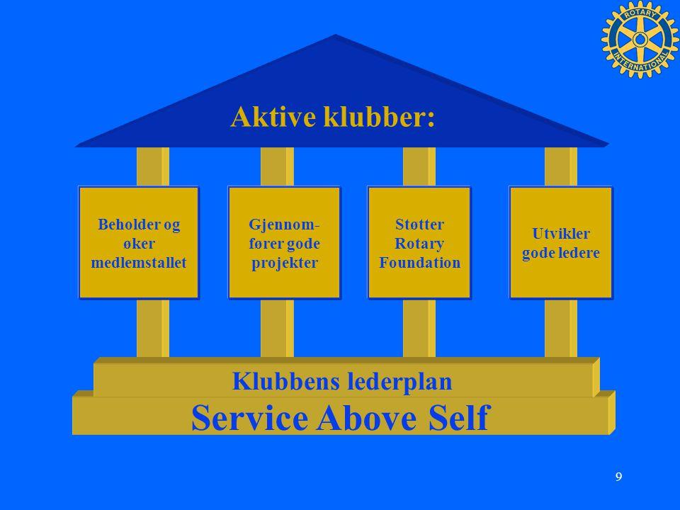 9 Aktive klubber: Beholder og øker medlemstallet Gjennom- fører gode projekter Støtter Rotary Foundation Utvikler gode ledere Service Above Self Klubb