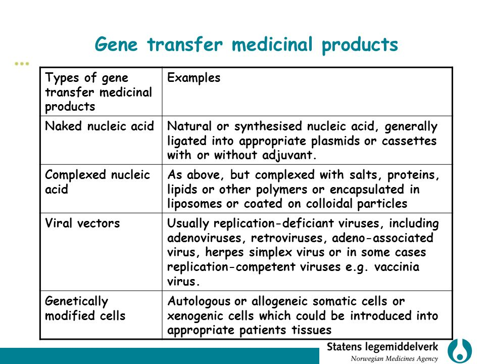 Gene transfer medicinal products Types of gene transfer medicinal products Examples Naked nucleic acidNatural or synthesised nucleic acid, generally ligated into appropriate plasmids or cassettes with or without adjuvant.