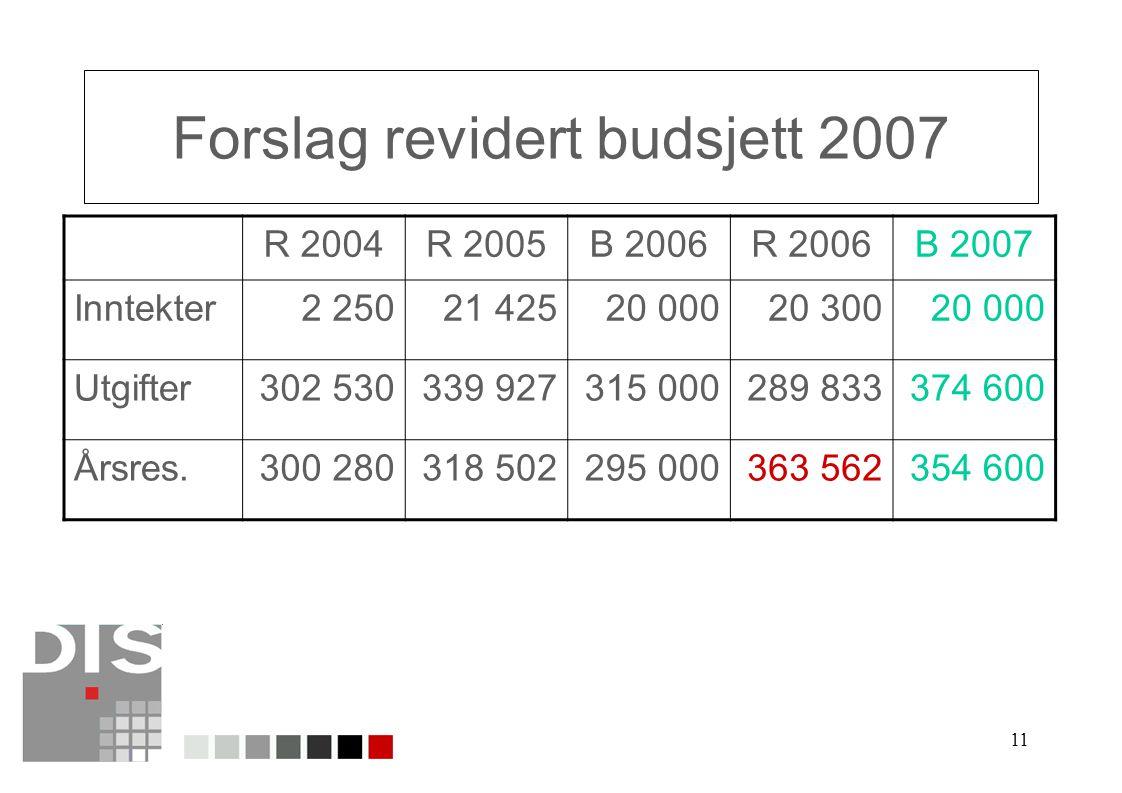 11 Forslag revidert budsjett 2007 R 2004R 2005B 2006R 2006B 2007 Inntekter2 25021 42520 00020 30020 000 Utgifter302 530339 927315 000289 833374 600 År