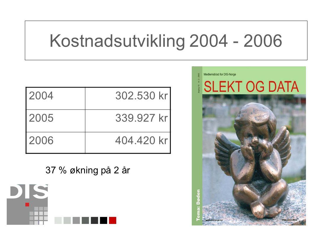 9 Kostnadsutvikling 2004 - 2006 2004302.530 kr 2005339.927 kr 2006404.420 kr 37 % økning på 2 år