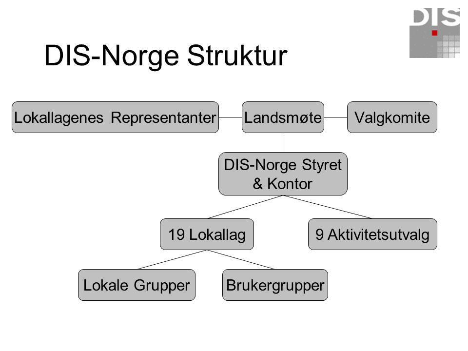 Lokallagenes RepresentanterLandsmøte DIS-Norge Styret & Kontor 9 Aktivitetsutvalg19 Lokallag BrukergrupperLokale Grupper Valgkomite DIS-Norge Struktur