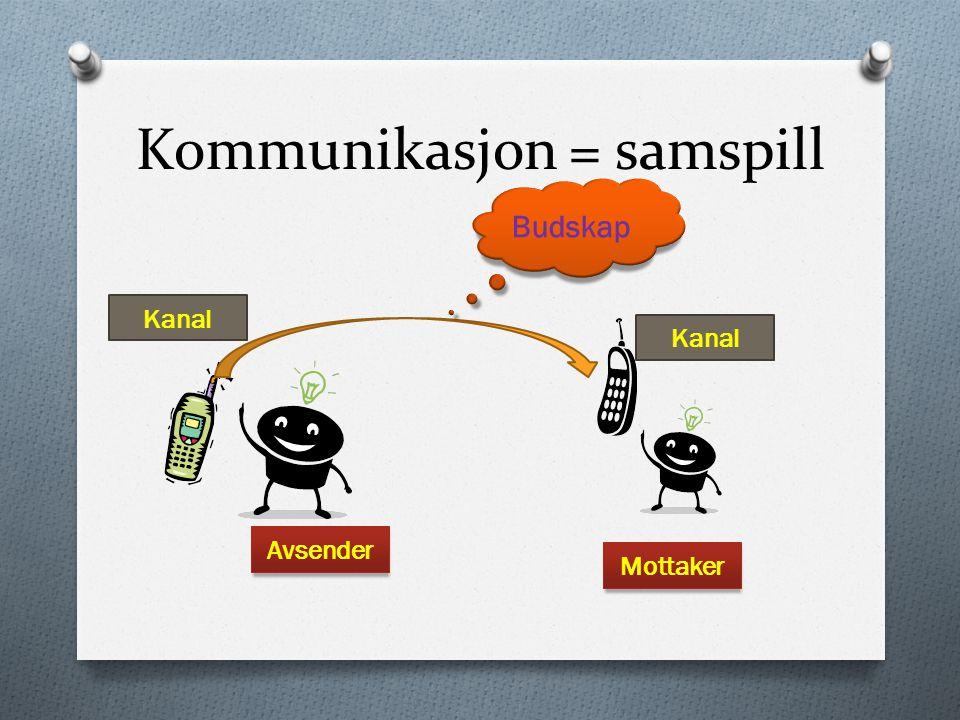 Kommunikasjon = samspill Avsender Mottaker Kanal Budskap