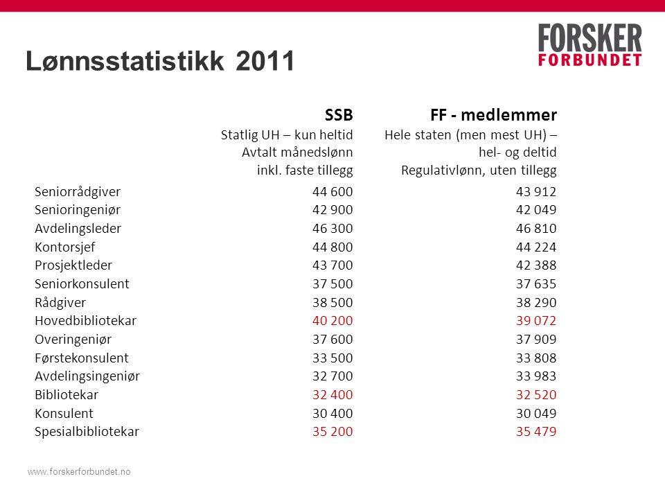www.forskerforbundet.no Lønnsstatistikk 2011 SSB Statlig UH – kun heltid Avtalt månedslønn inkl. faste tillegg FF - medlemmer Hele staten (men mest UH