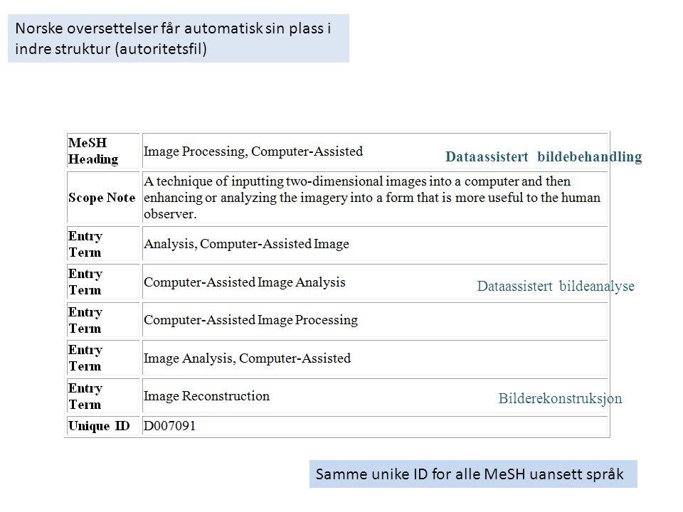 Norske oversettelser får automatisk sin plass i indre struktur (autoritetsfil) Samme unike ID for alle MeSH uansett språk Bilderekonstruksjon Dataassistert bildeanalyse Dataassistert bildebehandling