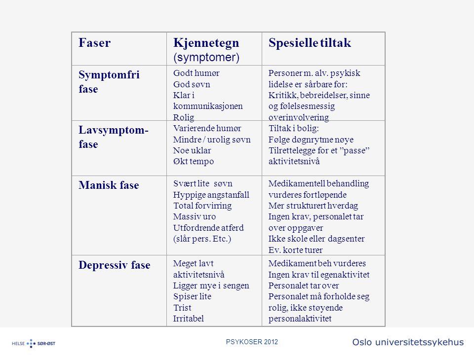 FaserKjennetegn (symptomer) Spesielle tiltak Symptomfri fase Godt humør God søvn Klar i kommunikasjonen Rolig Personer m. alv. psykisk lidelse er sårb