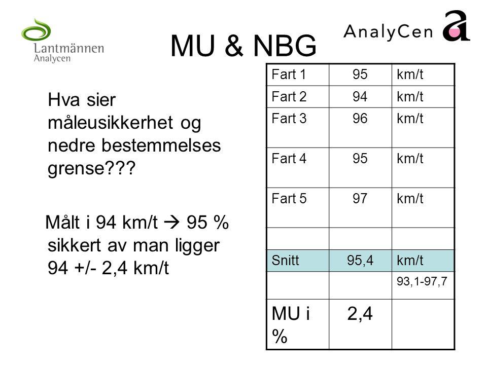MU & NBG Hva sier måleusikkerhet og nedre bestemmelses grense??? Målt i 94 km/t  95 % sikkert av man ligger 94 +/- 2,4 km/t Fart 195km/t Fart 294km/t