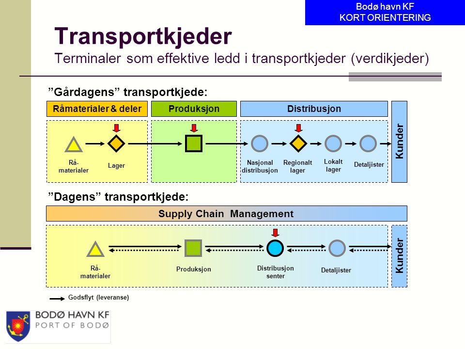 Transportkjeder Terminaler som effektive ledd i transportkjeder (verdikjeder) Råmaterialer & delerProduksjonDistribusjon Rå- materialer Lager Nasjonal