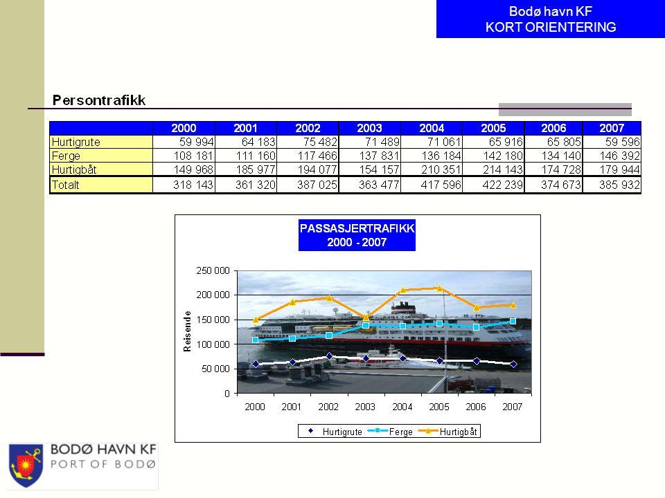 > Cruisesatsning Bodø havn KF KORT ORIENTERING