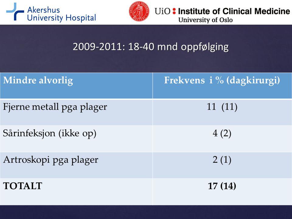 2009-2011: 18-40 mnd oppfølging Mindre alvorligFrekvens i % (dagkirurgi) Fjerne metall pga plager11 (11) Sårinfeksjon (ikke op)4 (2) Artroskopi pga pl