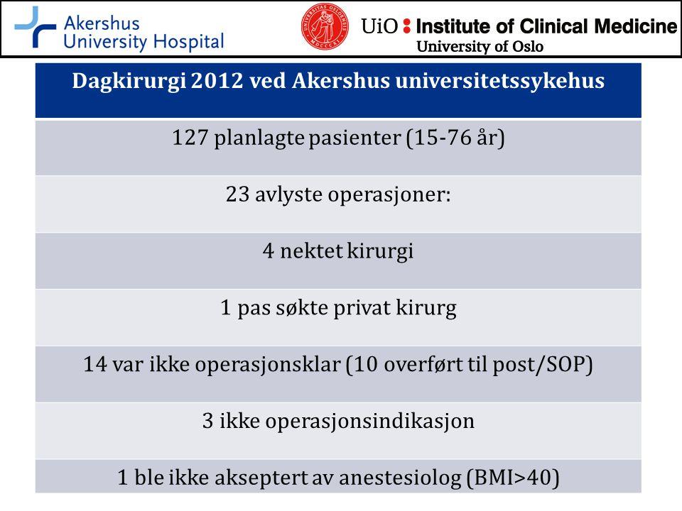 Dagkirurgi 2012 ved Akershus universitetssykehus 127 planlagte pasienter (15-76 år) 23 avlyste operasjoner: 4 nektet kirurgi 1 pas søkte privat kirurg
