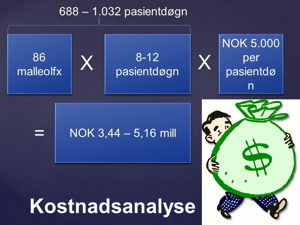 86 malleolfx X 8-12 pasientdøgn NOK 5.000 per pasientdø n X = NOK 3,44 – 5,16 mill 688 – 1.032 pasientdøgn Kostnadsanalyse