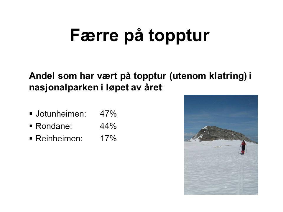 Færre på topptur Andel som har vært på topptur (utenom klatring) i nasjonalparken i løpet av året :  Jotunheimen: 47%  Rondane: 44%  Reinheimen:17%