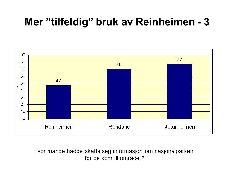 Mer tilfeldig bruk av Reinheimen - 3 Hvor mange hadde skaffa seg informasjon om nasjonalparken før de kom til området