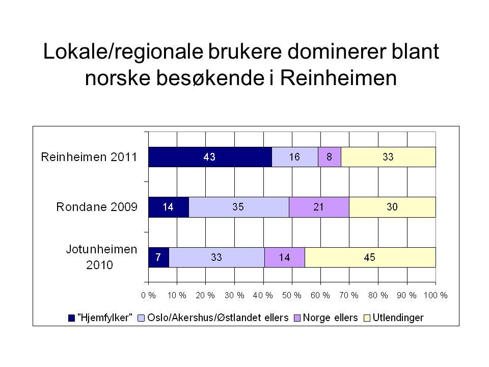 Lokale/regionale brukere dominerer blant norske besøkende i Reinheimen