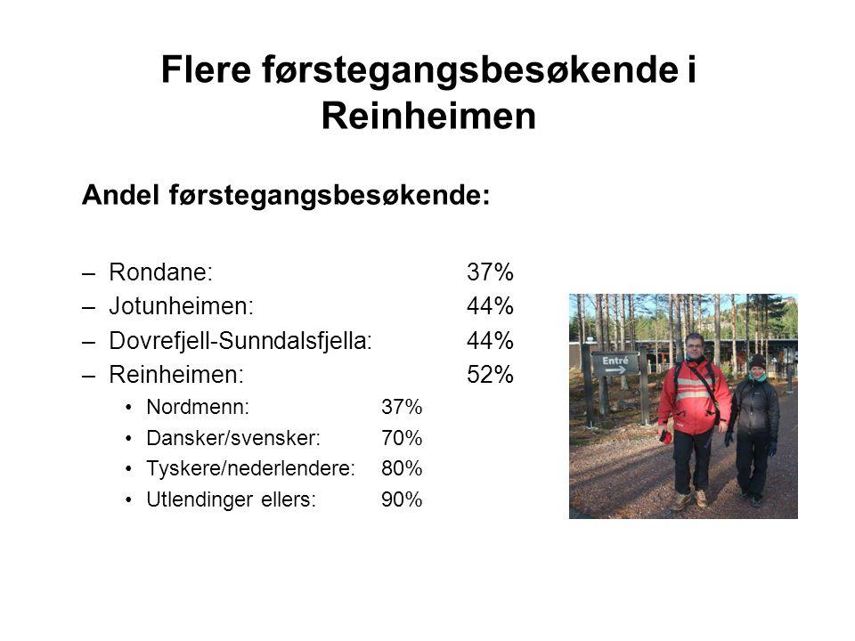 Flere førstegangsbesøkende i Reinheimen Andel førstegangsbesøkende: –Rondane:37% –Jotunheimen:44% –Dovrefjell-Sunndalsfjella:44% –Reinheimen: 52% Nordmenn: 37% Dansker/svensker: 70% Tyskere/nederlendere:80% Utlendinger ellers:90%