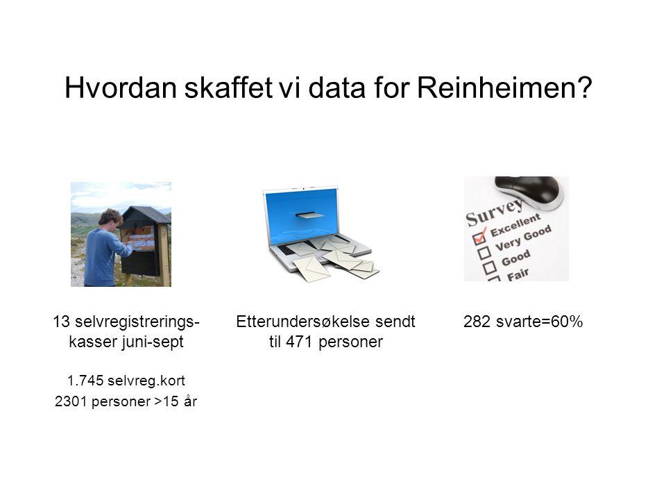 Hvordan skaffet vi data for Reinheimen.
