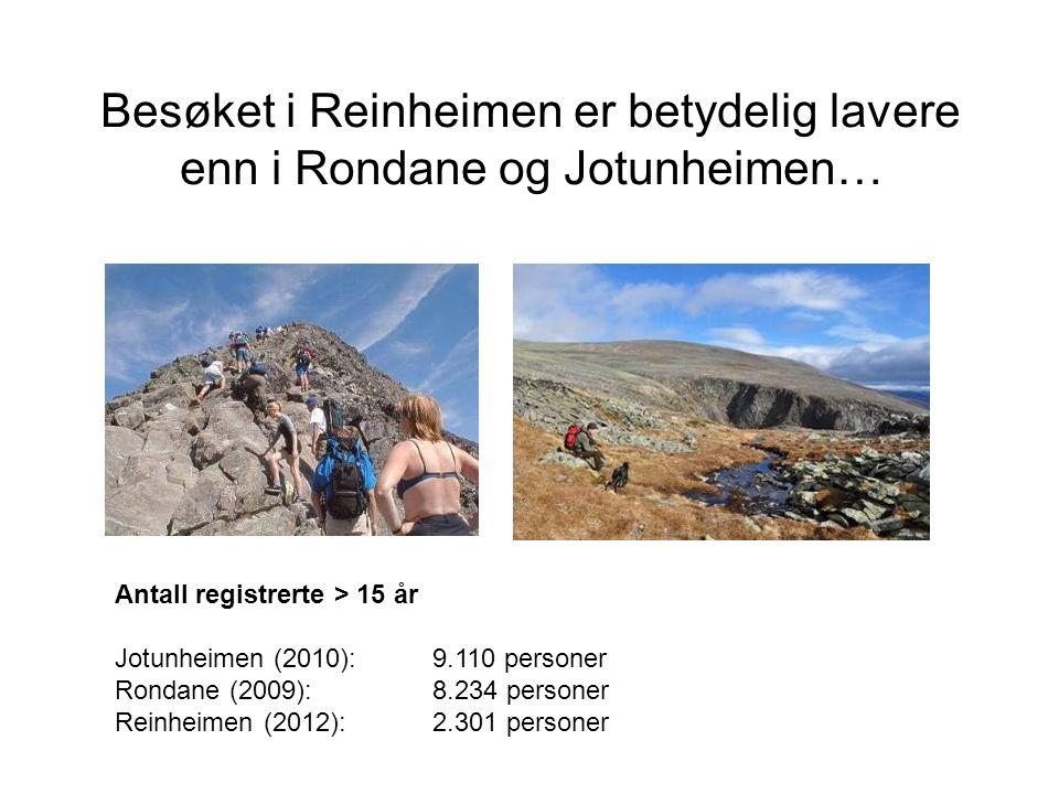 Besøket i Reinheimen er betydelig lavere enn i Rondane og Jotunheimen… Antall registrerte > 15 år Jotunheimen (2010): 9.110 personer Rondane (2009): 8.234 personer Reinheimen (2012): 2.301 personer