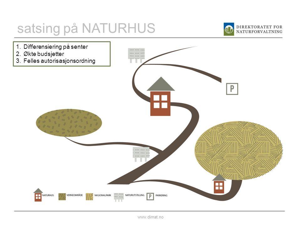 satsing på NATURHUS www.dirnat.no 1.Differensiering på senter 2.Økte budsjetter 3.Felles autorisasjonsordning