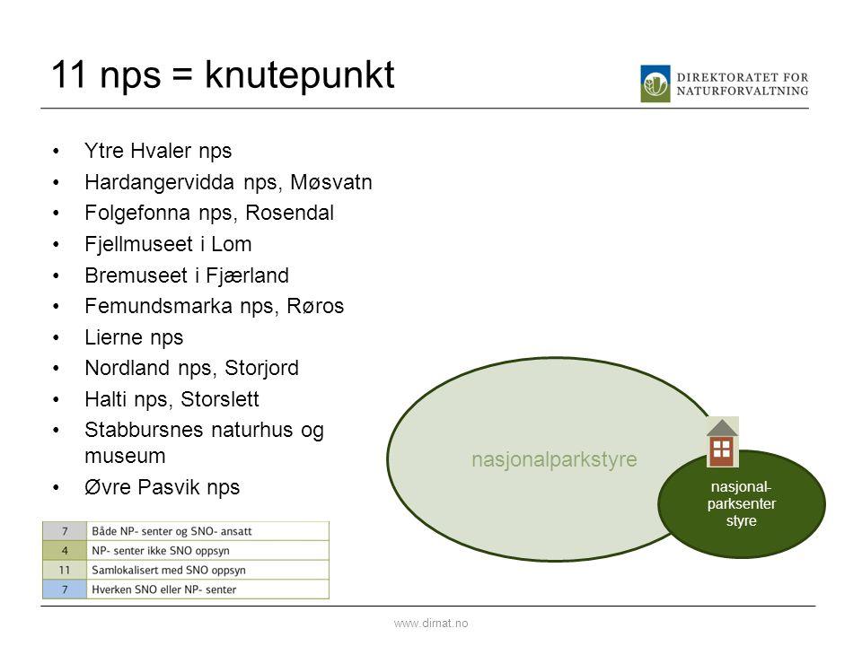 11 nps = knutepunkt Ytre Hvaler nps Hardangervidda nps, Møsvatn Folgefonna nps, Rosendal Fjellmuseet i Lom Bremuseet i Fjærland Femundsmarka nps, Røro