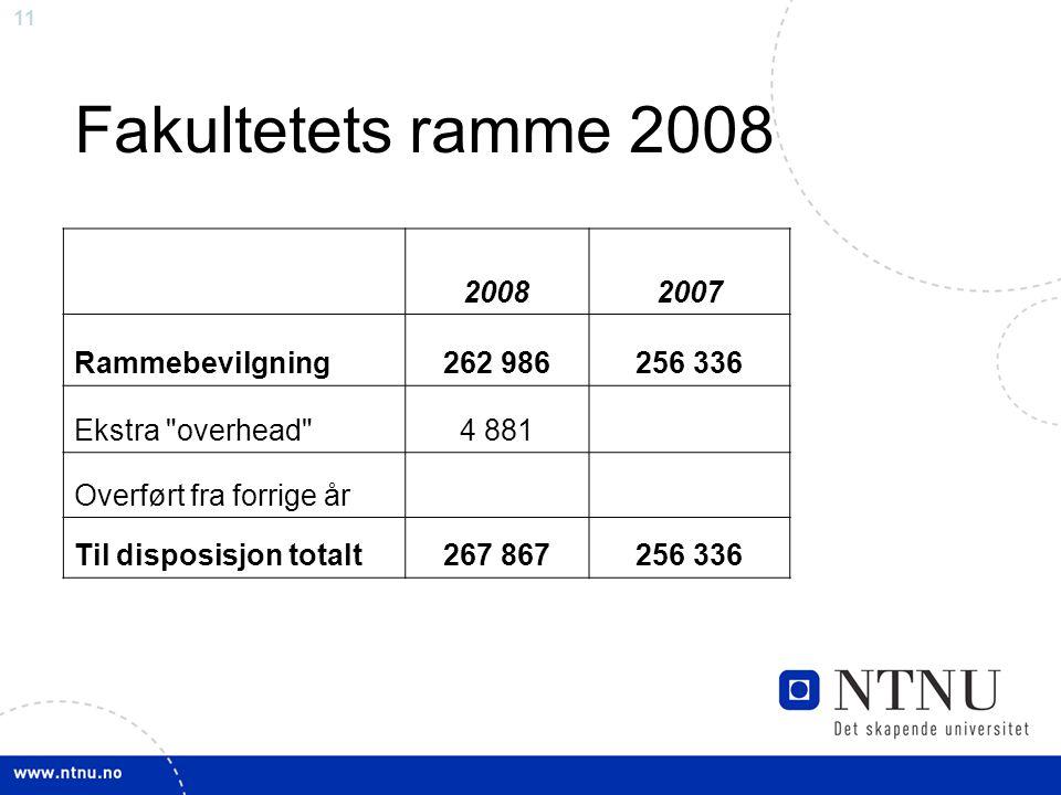 11 Fakultetets ramme 2008 20082007 Rammebevilgning262 986256 336 Ekstra overhead 4 881 Overført fra forrige år Til disposisjon totalt267 867256 336