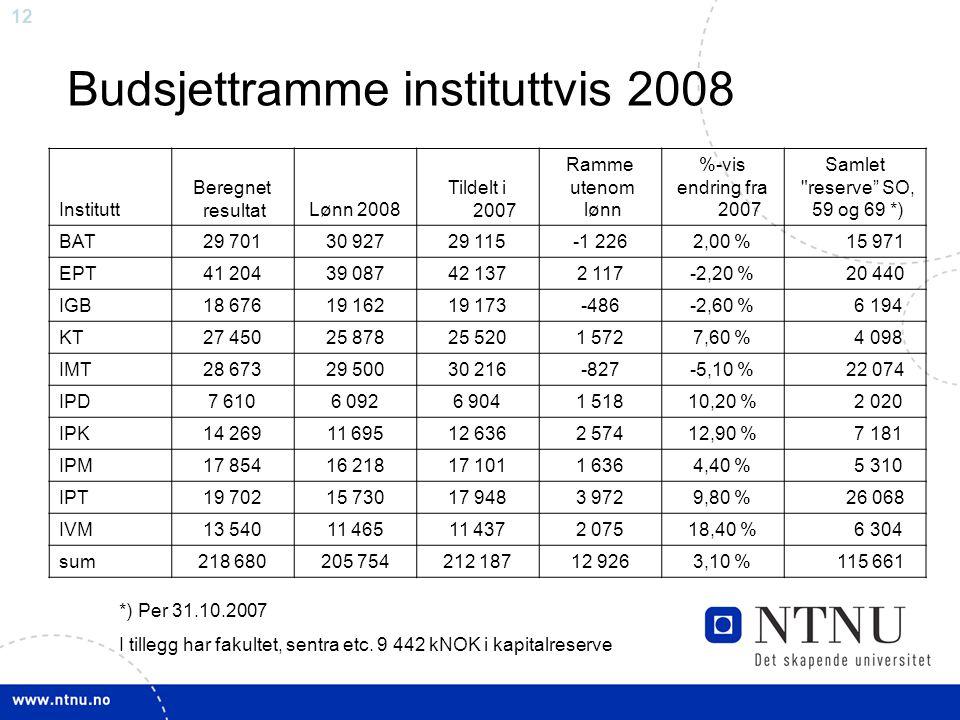 12 Budsjettramme instituttvis 2008 Institutt Beregnet resultatLønn 2008 Tildelt i 2007 Ramme utenom lønn %-vis endring fra 2007 Samlet