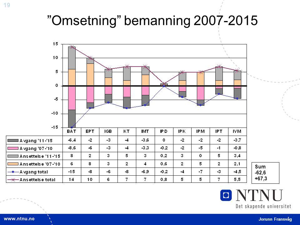 "19 ""Omsetning"" bemanning 2007-2015 Sum -62,6 +67,3 Jorunn Fransvåg"
