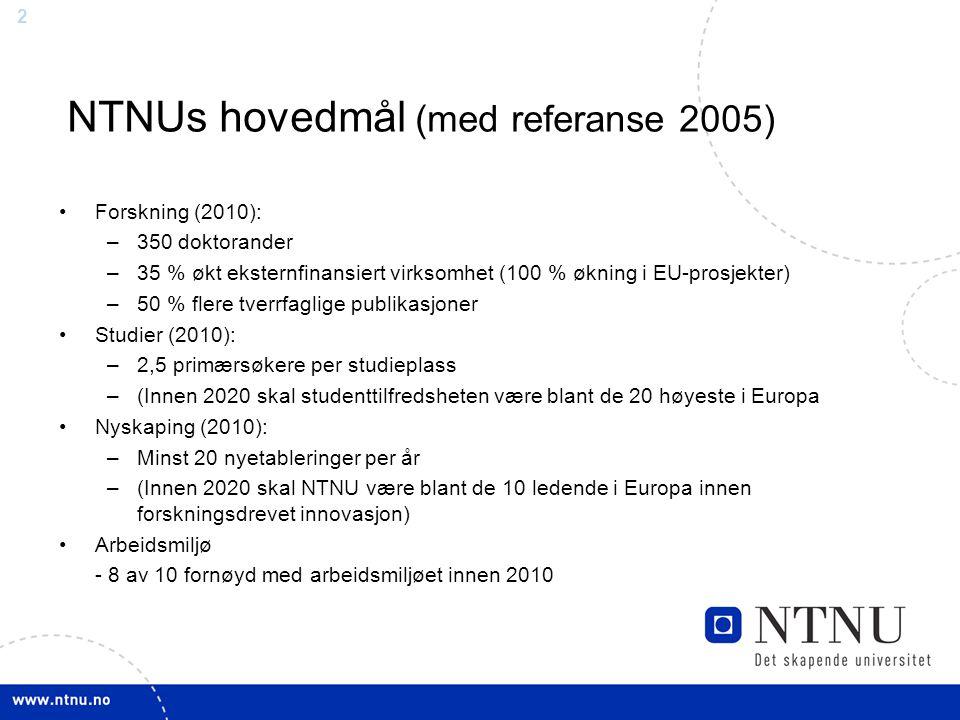 2 NTNUs hovedmål (med referanse 2005) Forskning (2010): –350 doktorander –35 % økt eksternfinansiert virksomhet (100 % økning i EU-prosjekter) –50 % flere tverrfaglige publikasjoner Studier (2010): –2,5 primærsøkere per studieplass –(Innen 2020 skal studenttilfredsheten være blant de 20 høyeste i Europa Nyskaping (2010): –Minst 20 nyetableringer per år –(Innen 2020 skal NTNU være blant de 10 ledende i Europa innen forskningsdrevet innovasjon) Arbeidsmiljø - 8 av 10 fornøyd med arbeidsmiljøet innen 2010
