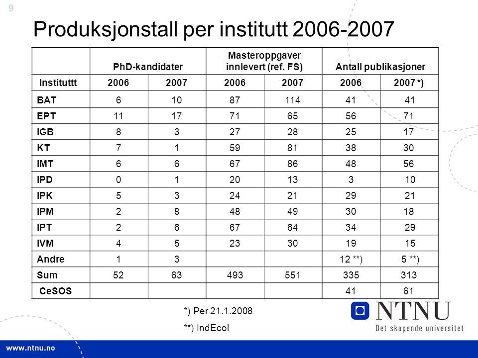 9 Produksjonstall per institutt 2006-2007 PhD-kandidater Masteroppgaver innlevert (ref. FS)Antall publikasjoner Instituttt200620072006200720062007 *)