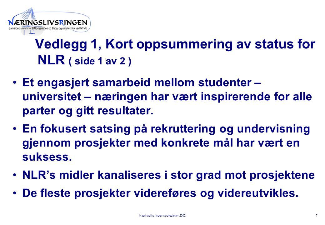 7Næringslivsringen strategiplan 2002 Vedlegg 1, Kort oppsummering av status for NLR ( side 1 av 2 ) Et engasjert samarbeid mellom studenter – universitet – næringen har vært inspirerende for alle parter og gitt resultater.