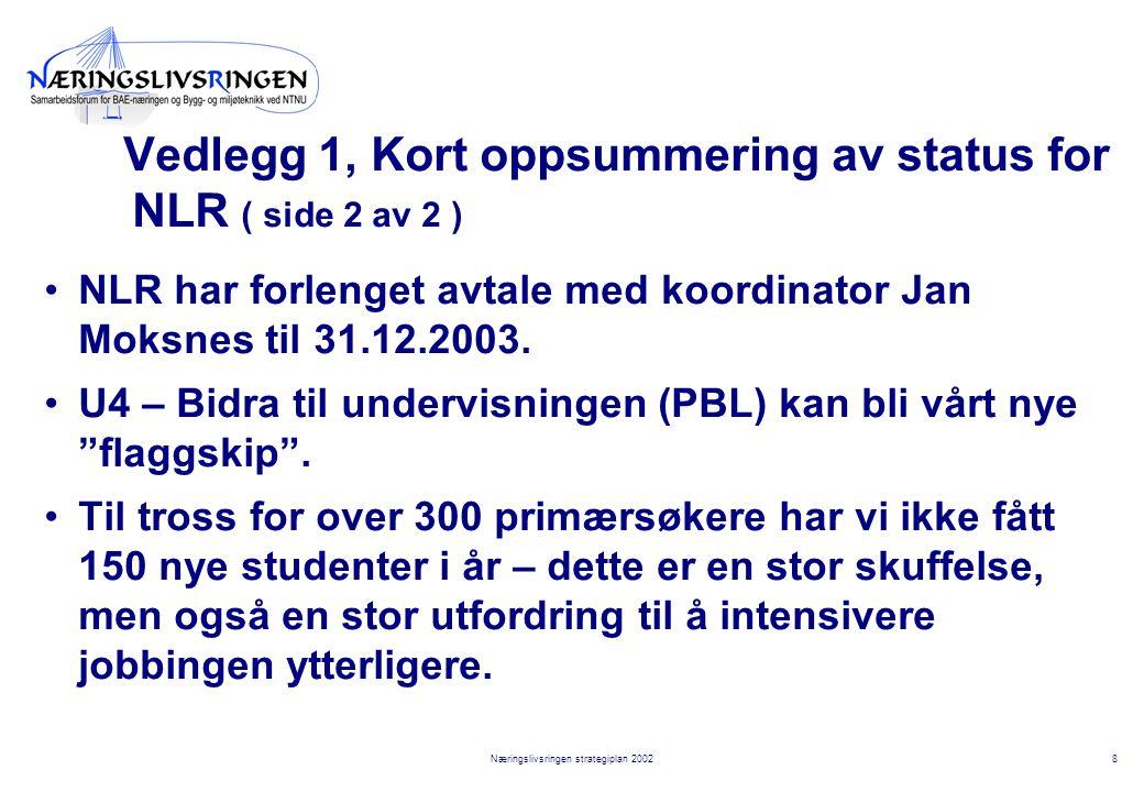 8Næringslivsringen strategiplan 2002 Vedlegg 1, Kort oppsummering av status for NLR ( side 2 av 2 ) NLR har forlenget avtale med koordinator Jan Moksnes til 31.12.2003.