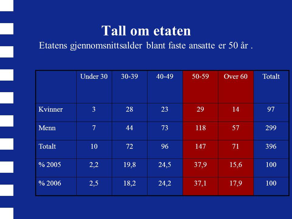 Tall om etaten Etatens gjennomsnittsalder blant faste ansatte er 50 år. Under 3030-3940-4950-59Over 60Totalt Kvinner32823291497 Menn7447311857299 Tota