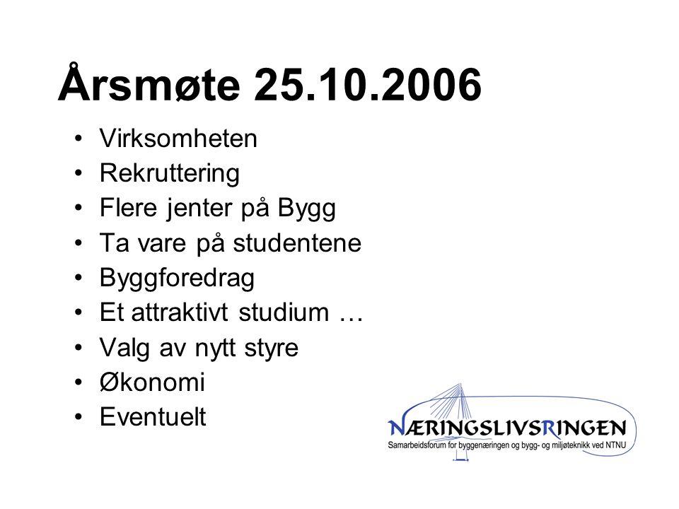 Årsmøte 25.10.2006 Virksomheten Rekruttering Flere jenter på Bygg Ta vare på studentene Byggforedrag Et attraktivt studium … Valg av nytt styre Økonomi Eventuelt
