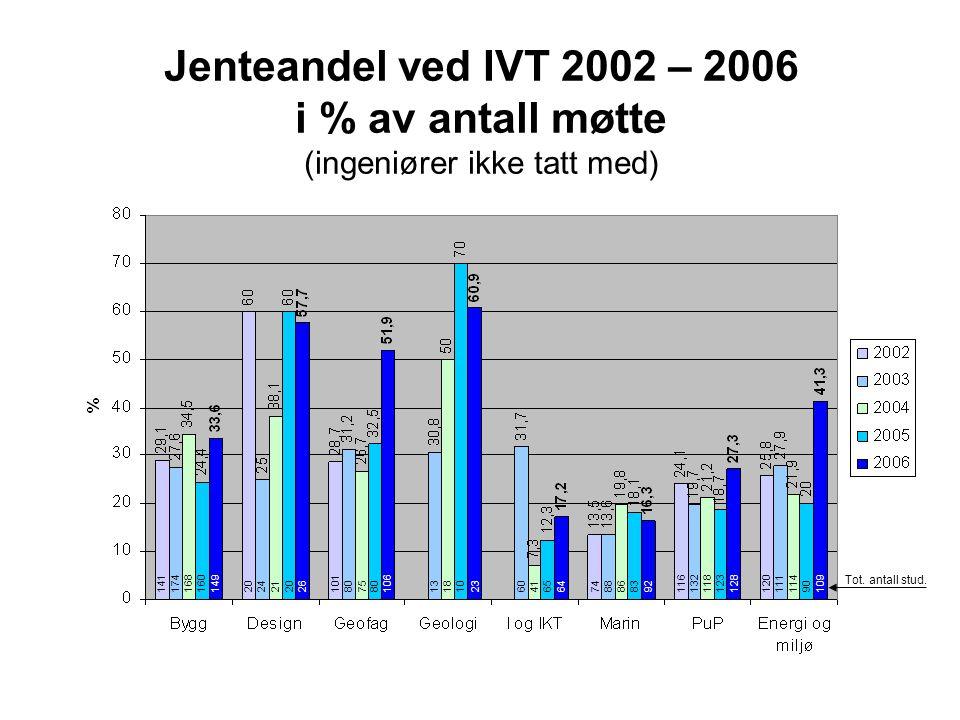 Jenteandel ved IVT 2002 – 2006 i % av antall møtte (ingeniører ikke tatt med) 14117416816014926106236492128109202421201018075801318106041657488868311613211812312011111490 Tot.