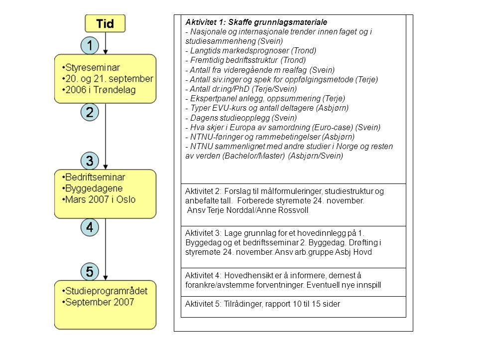 Aktivitet 1: Skaffe grunnlagsmateriale - Nasjonale og internasjonale trender innen faget og i studiesammenheng (Svein) - Langtids markedsprognoser (Trond) - Fremtidig bedriftsstruktur (Trond) - Antall fra videregående m realfag (Svein) - Antall siv.inger og spek for oppfølgingsmetode (Terje) - Antall dr.ing/PhD (Terje/Svein) - Ekspertpanel anlegg, oppsummering (Terje) - Typer EVU-kurs og antall deltagere (Asbjørn) - Dagens studieopplegg (Svein) - Hva skjer i Europa av samordning (Euro-case) (Svein) - NTNU-føringer og rammebetingelser (Asbjørn) - NTNU sammenlignet med andre studier i Norge og resten av verden (Bachelor/Master) (Asbjørn/Svein) Aktivitet 2: Forslag til målformuleringer, studiestruktur og anbefalte tall.