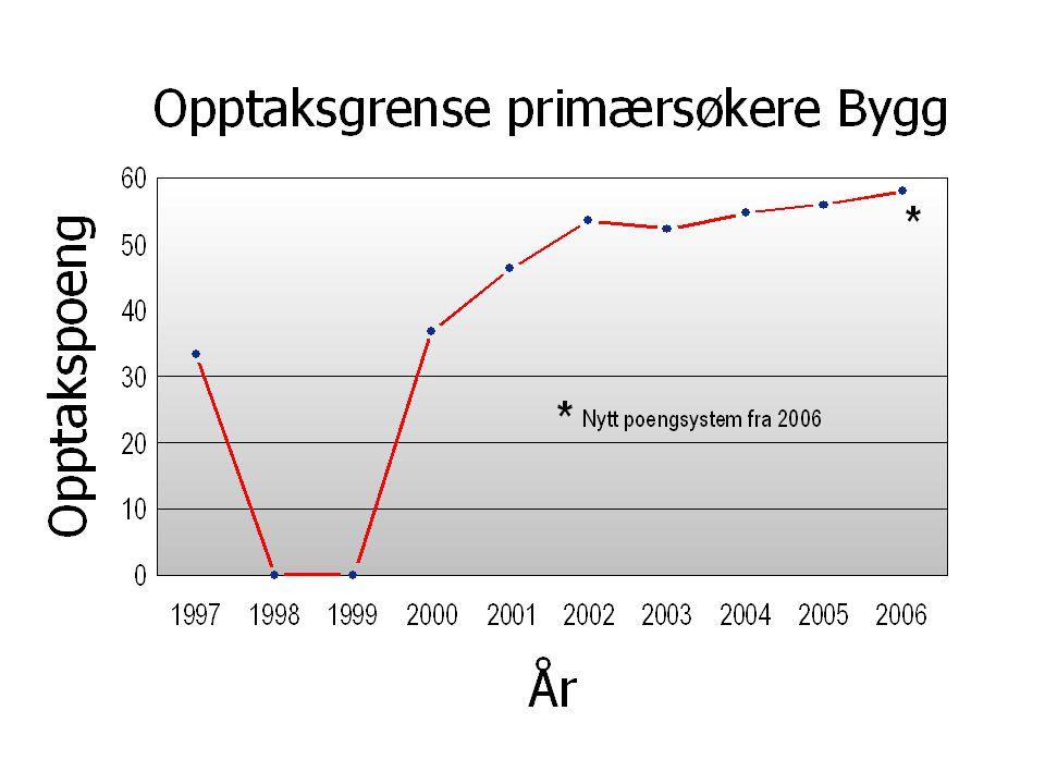Poenggrenser primær* for opptak ved IVT for 2002-2006 * Primær = direkte fra VGS Nytt poengsystem f.o.m.