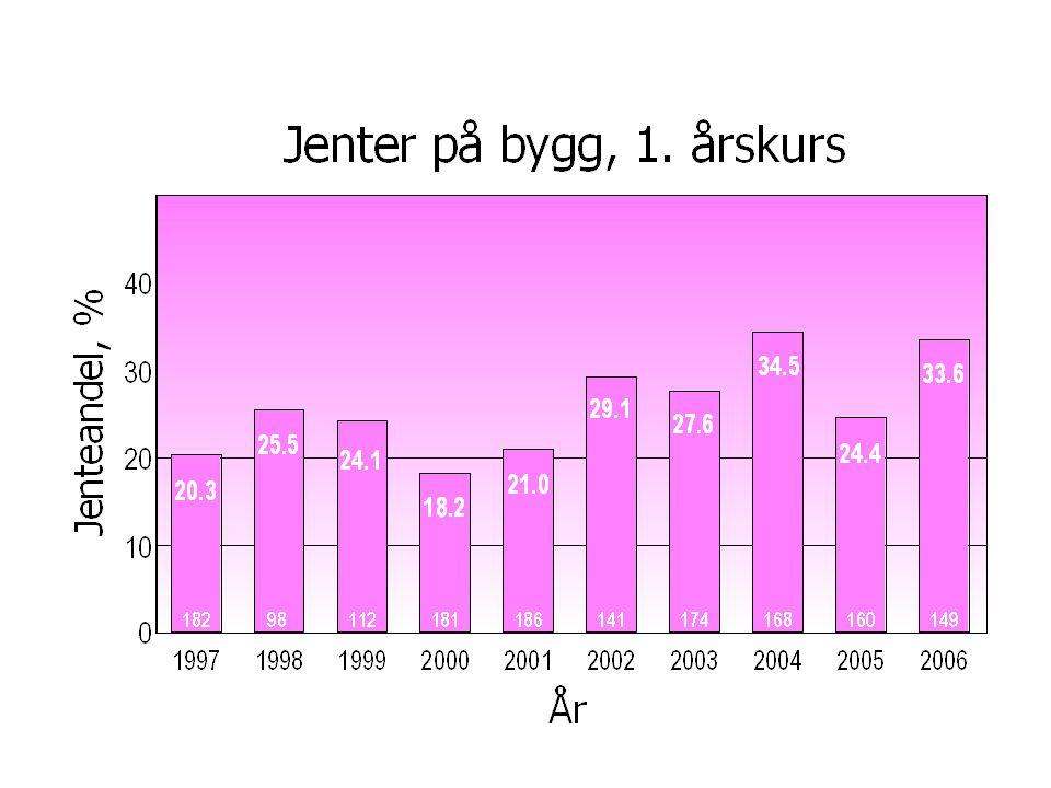 FORSLAG: Næringslivsrepresentanter: Trond Bølviken, Veidekke, leder, valgt i 2004 Bjørn E Selnes, Statens vegvesen, valgt i 2003 Siri Legernes, RIF, valgt i 2004 Eli Grimsby, Oslo kommune, valgt i 2004 Torstein LangeLarssen, AFSkandinavia, valgt i 2004 Stein Eriksen, Norconsult, valgt i 2005 NTNU representanter (sitter i adm.