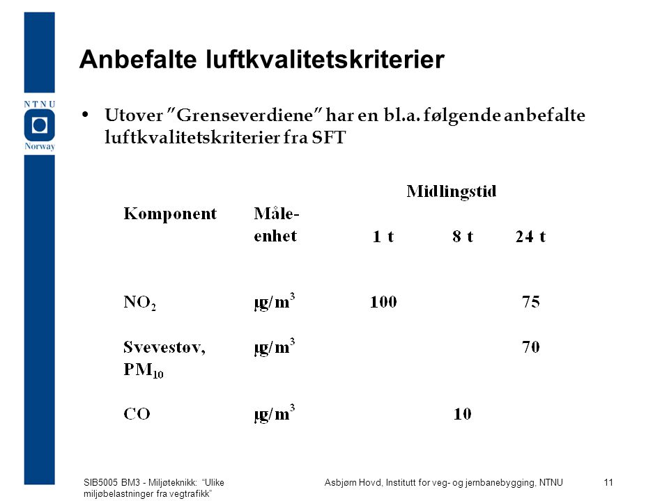 SIB5005 BM3 - Miljøteknikk: Ulike miljøbelastninger fra vegtrafikk Asbjørn Hovd, Institutt for veg- og jernbanebygging, NTNU 11 Anbefalte luftkvalitetskriterier Utover Grenseverdiene har en bl.a.