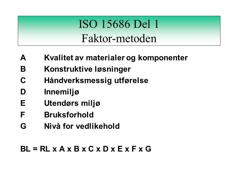 ISO 15686 Del 2 Definisjon av brukerbehov Forberedelse av prøving Forberedende prøving Klimaeksponering av materialer Vurdering og analyse av resultat